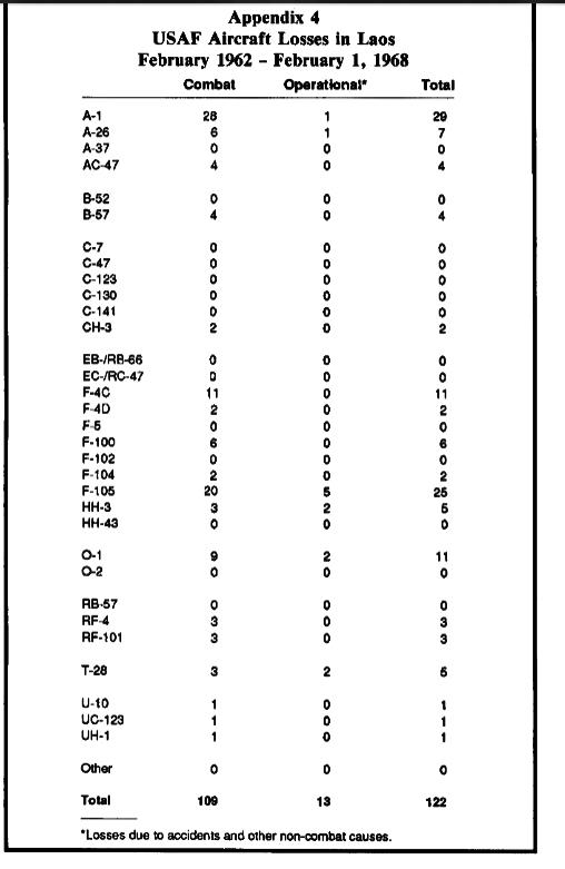Chronik Thailands 1968 B E 2511