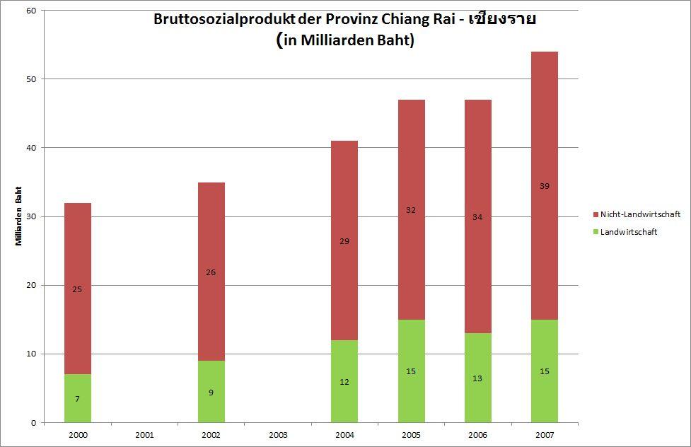 Chronik Thailands 2007 / B. E. 2550 undatiert