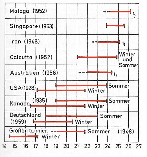 wärmekapazität luft temperaturabhängigkeit