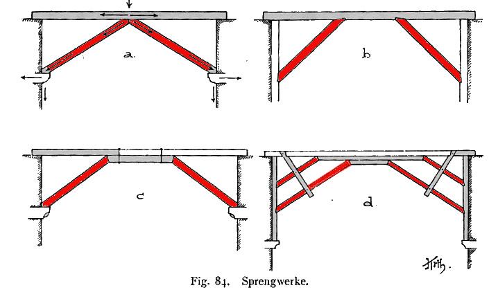 Sprengwerk statik heimwerker for Statische unbestimmtheit