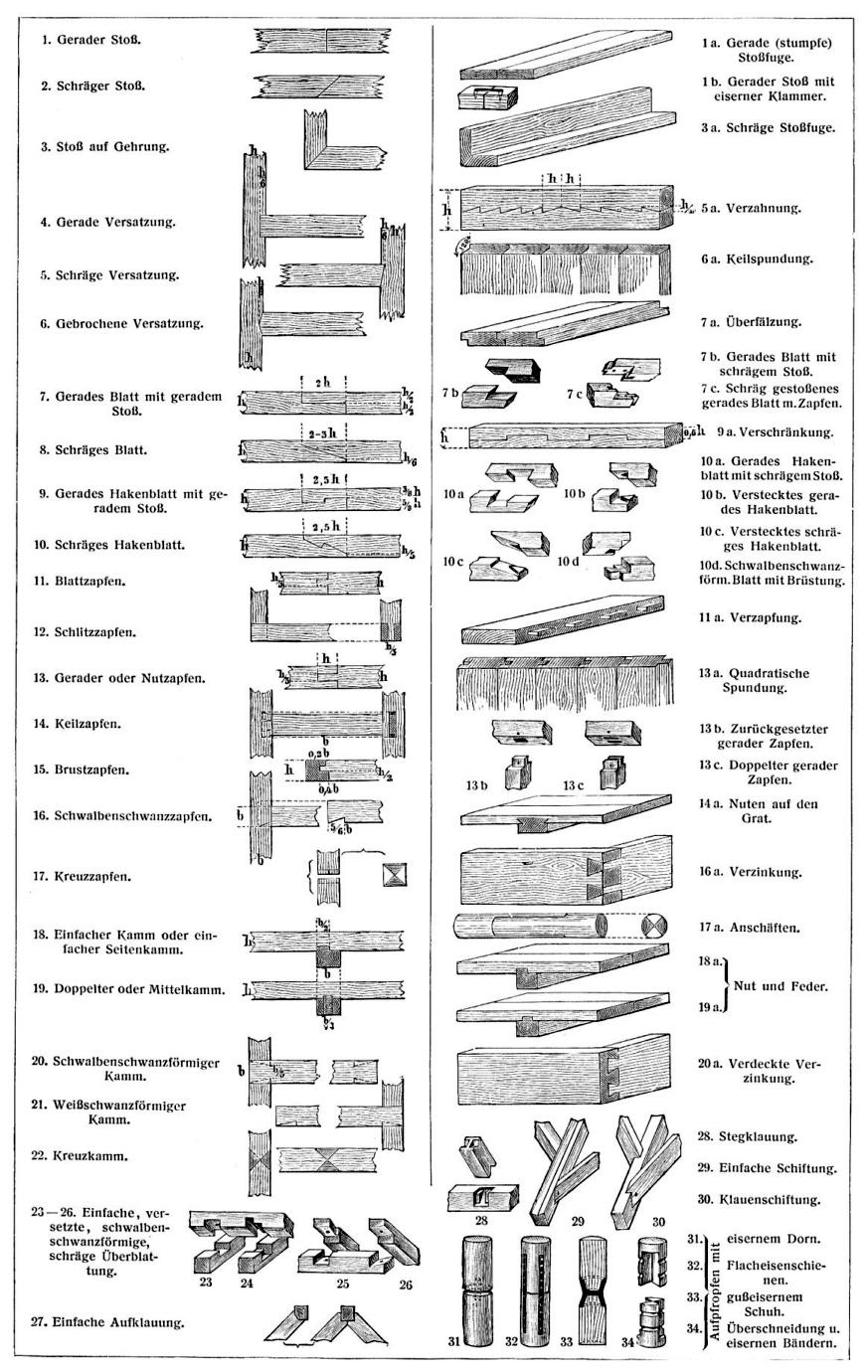 Holzverbindungen  Holz als Material - Holzverbindungen (Architektur für die Tropen)
