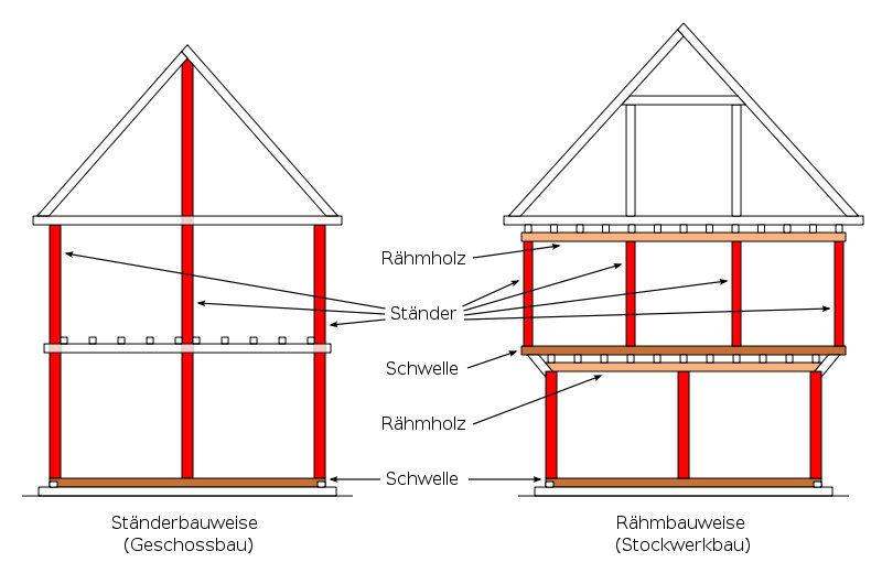 Holz als Material - Holzbauweisen (Architektur für die Tropen)
