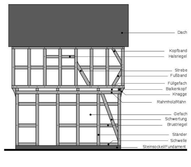 Holz als material holzbauweisen architektur f r die tropen for Fachwerkwand bezeichnungen